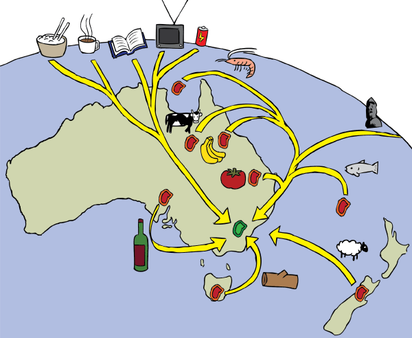 Ecological footprint cartoon map. Diagram of the resources which are shipped to the Australian Capital Territory