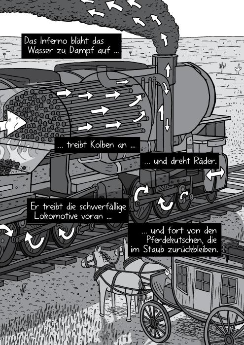 Zeichnung einer Dampfmaschine. Pfeile zeigen den Dampfstrom durch die Maschinenteile. Das Inferno bläht das Wasser zu Dampf auf treibt Kolben an und dreht Räder. Er treibt die schwerfällige Lokomotive voran und fort von den Pferdekutschen, die im Staub zurückbleiben.