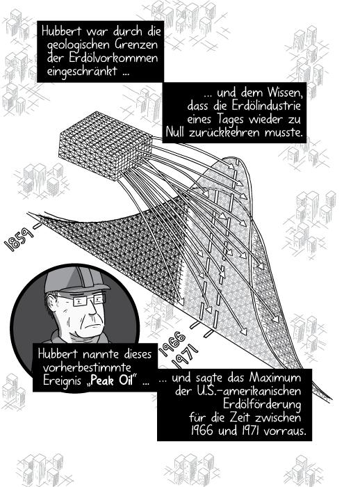 """Vogelperspektive auf die Peak Oil Achterbahn. Hubbert war durch die geologischen Grenzen der Erdölvorkommen eingeschränkt und dem Wissen, dass die Erdölindustrie eines Tages wieder zu Null zurückkehren musste. Hubbert nannte dieses vorherbestimmte Ereignis """"Peak Oil"""" und sagte das Maximum der U.S.-amerikanischen Erdölförderung für die Zeit zwischen 1966 und 1971 vorraus."""
