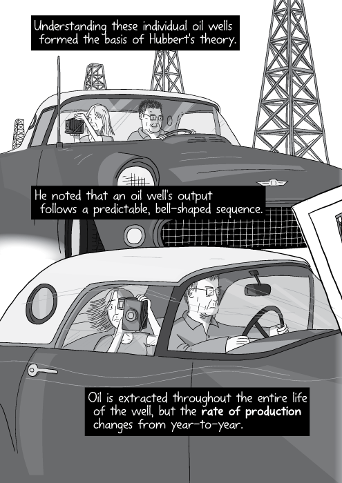 Illustration of husband and wife driving highway inside car. Understanding these individual oil wells formed the basis of Hubbert's theory. He noted that an oil well's output follows a predictable, bell-shaped sequence. Oil is extracted throughout the entire life of the well, but the rate of production changes from year-to-year.