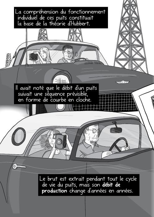 Dessin d'un mari et d'une femme dans une voiture sur l'autoroute. La compréhension du fonctionnement individuel de ces puits constituait la base de la théorie d'Hubbert. Il avait noté que le débit d'un puits suivait une séquence prévisible, en forme de courbe en cloche. Le brut est extrait pendant tout le cycle de vie du puits, mais son débit de production change d'année en année.