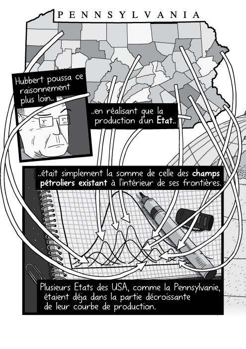 Dessin d'une carte avec des flêches renvoyant à des bloc-notes, en noir et blanc. Hubbert poussa ce raisonnement plus loin en réalisant que la production d'un Etat était simplement la somme de celle des champs pétroliers existant à l'intérieur de ses frontières. Plusieurs Etats des USA, comme la Pennsylvanie, étaient déja dans la partie décroissante de leur courbe de production.