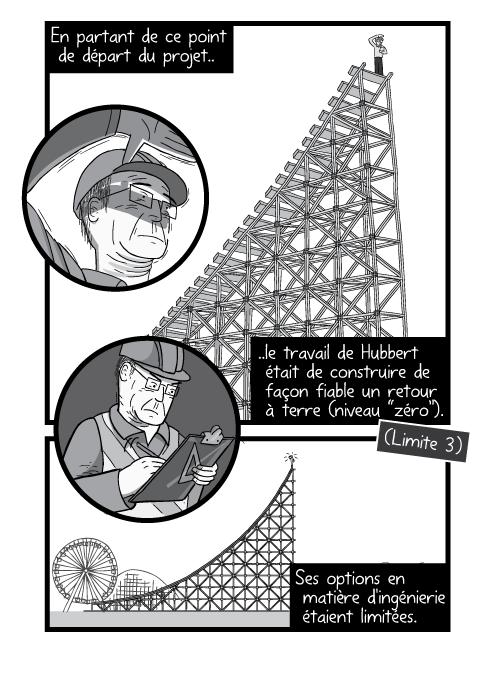 """Dessin en contre plongée d'un homme au milieu de la structure de montagne russes. En partant de ce point de départ du projet..le travail de Hubbert était de construire de façon fiable un retour à terre (niveau """"zéro""""). (Limitety 3). Ses options en matière d'ingénierie étaient limitées."""