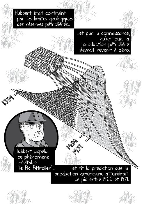 """Dessin de montagnes russes illustrant le pic pétrolier. Hubbert était contraint par les limites géologiques des réserves pétrolières et par la connaissance, qu'un jour, la production pétrolière devrait revenir à zéro. Hubbert appela ce phénomène inévitable """"le Pic Pétrolier"""" et fit la prédiction que la production américaine atteindrait ce pic entre 1966 et 1971."""