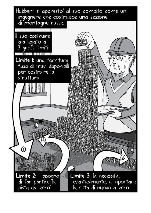 Hubbert si appresto' al suo compito come un ingegnere che costruisce una sezione di montagne russe. Il suo costruire era legato a 3 grossi limiti: Limite 1: una fornitura fissa di travi disponibili per costruire la struttura... Limite 2: il bisogno di far partire la pista da 'zero'... Limite 3: la necessita', eventualmente, di riportare la pista di nuovo a zero.