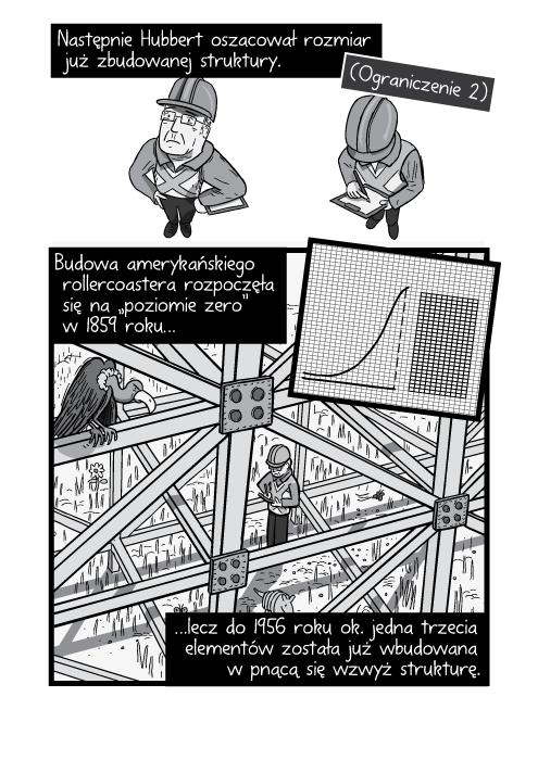 """Następnie Hubbert oszacował rozmiar już zbudowanej struktury. (Ograniczenie 2). Budowa amerykańskiego rollercoastera rozpoczęła się na """"poziomie zero"""" w 1859 roku lecz do 1956 roku ok. jedna trzecia elementów została już wbudowana w pnącą się wzwyż strukturę."""