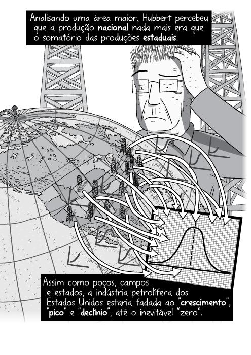 Cartum do diagrama do Pico do Petróleo. Desenho do globo terrestre com setas apontando para papel quadriculado. Analisando uma área maior, Hubbert percebeu que a produção nacional nada mais era que o somatório das produções estaduais. Assim como poços, campos e estados, a indústria petrolífera dos Estados Unidos estaria fadada ao