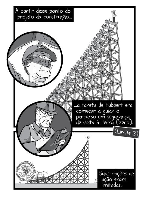 Desenho em cartum de visão inferior de homem na encosta da montanha-russa. A partir desse ponto do projeto da construção a tarefa de Hubbert era começar a guiar o percurso em segurança de volta à Terra ('zero'). Suas opções de ação eram limitadas.c