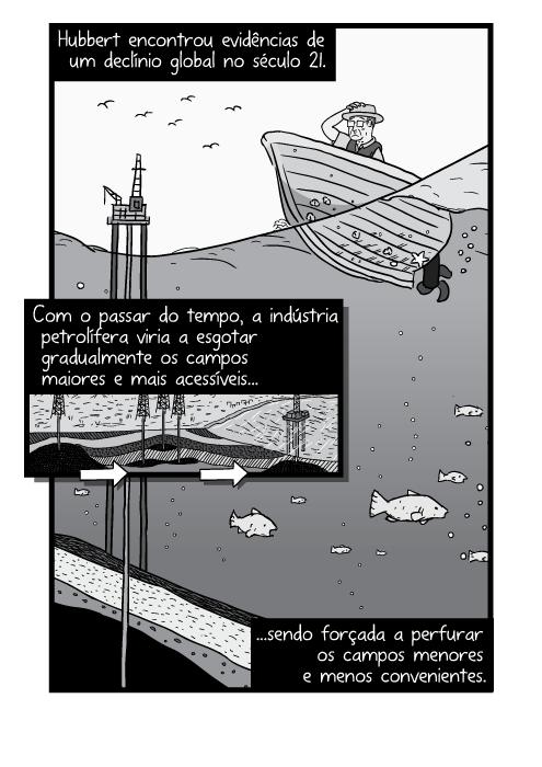 Visão submersa do corte transversal da superfície do oceano, com peixes embaixo. Desenho em preto e branco das plataformas marítimas de petróleo. Hubbert encontrou evidências de um declínio global no século 21. Com o passar do tempo, a indústria petrolífera viria a esgotar gradualmente os campos maiores e mais acessíveis sendo forçada a perfurar os campos menores e menos convenientes.