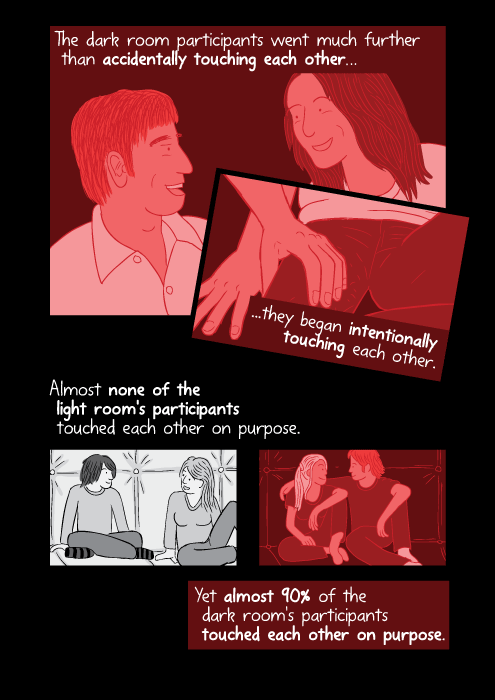 The dark room participants went much further than accidentally touching each other, they began intentionally touching each other. Almost none of the light room's participants touched each other on purpose. Yet almost 90% of the dark room's participants touched each other on purpose.