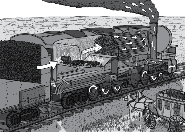 Drawing of steam locomotive in cross-section. Arrows show how the steam engine works. Cross-section of coal tender, fire, steam pipes, chimney, smoke, and pistons turning the wheels. Cartoon drawing in black and white monochrome.
