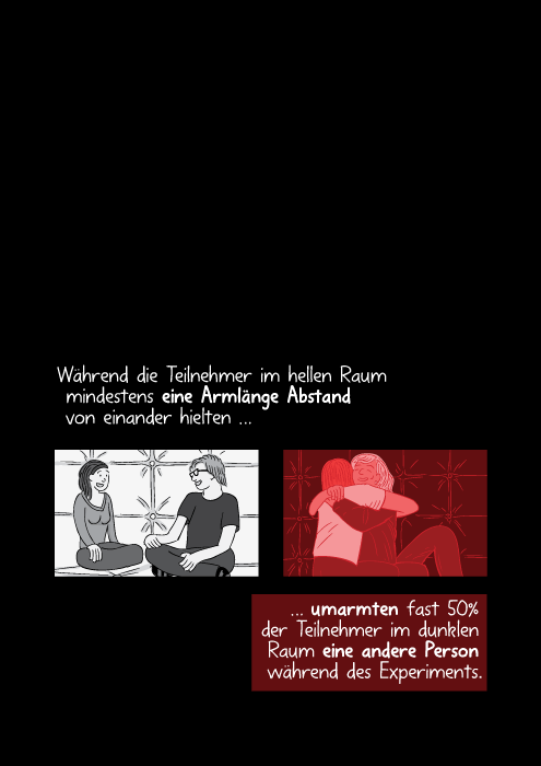 Während die Teilnehmer im hellen Raum mindestens eine Armlänge Abstand von einander hielten umarmten fast 50% der Teilnehmer im dunklen Raum eine andere Person während des Experiments.