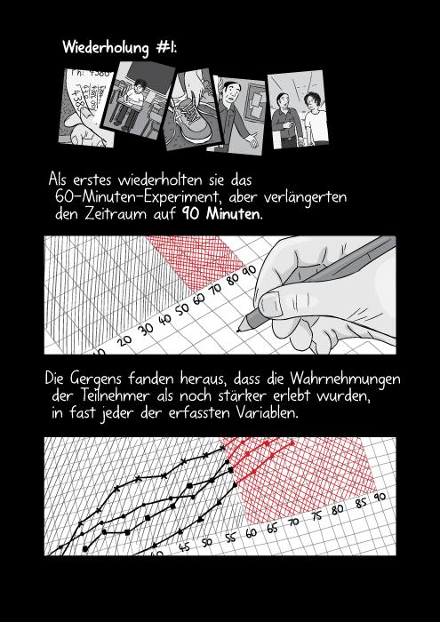 Wiederholung #1: Als erstes wiederholten sie das 60-Minuten-Experiment, aber verlängerten den Zeitraum auf 90 Minuten. Die Gergens fanden heraus, dass die Wahrnehmungen der Teilnehmer als noch stärker erlebt wurden, in fast jeder der erfassten Variablen.