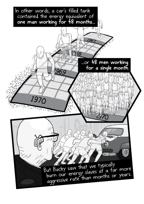 In other words, a car's filled tank contained the energy equivalent of one man working for 48 months... ...or 48 men working for a single month. (In the annual unit, the 60L tank contained 4 energy slaves). But Bucky saw that we typically burn our energy slaves at a far more aggressive rate than months or years.