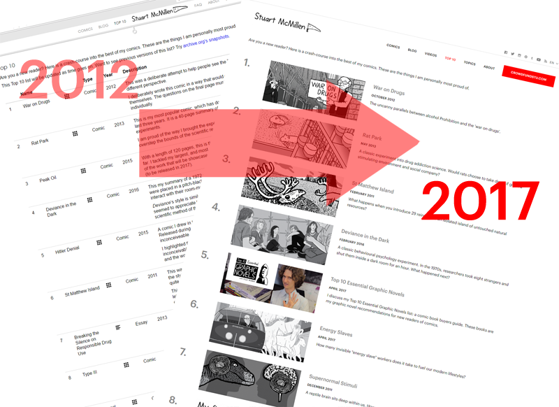 Comparison of Top 10 section of website on old design, versus the new design layout.