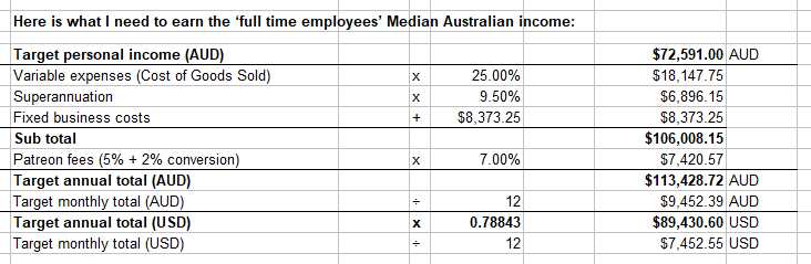 Budget: money to earn the median income as an artist in Australia