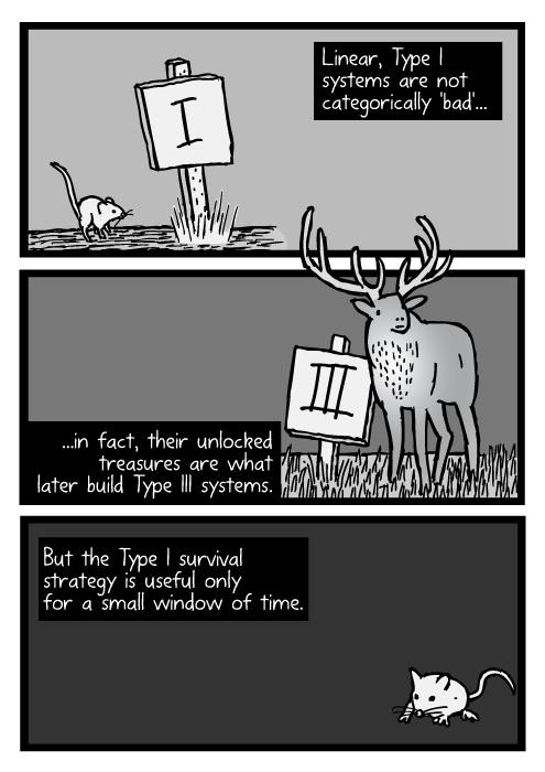 Mouse cartoon signpost. Deer elk drawing. Linear, Type I systems are not categorically 'bad'...in fact, their unlocked treasures are what later build Type III systems. But the Type I survival strategy is useful only for a small window of time.