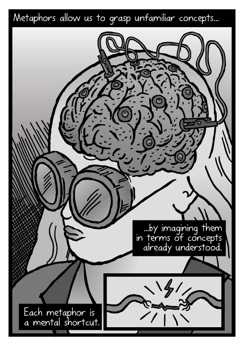Cartoon brain electrodes cross-section. Drawing of brain with alligator clips attached. Girl wearing goggles.Metaphors allow us to grasp unfamiliar concepts… …by imagining them in terms of concepts already understood. Each metaphor is a mental shortcut.