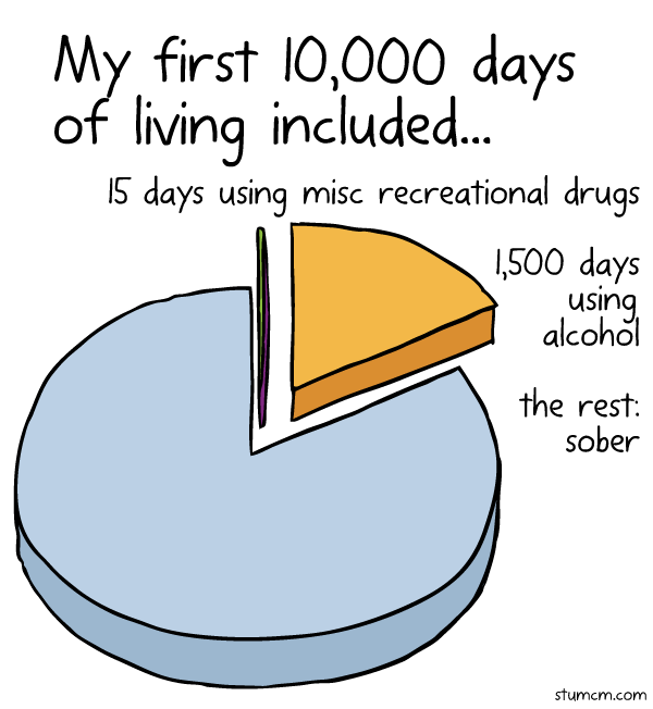 Graph of days sober, using alcohol and illegal recreational drugs by 27 year old Stuart McMillen.