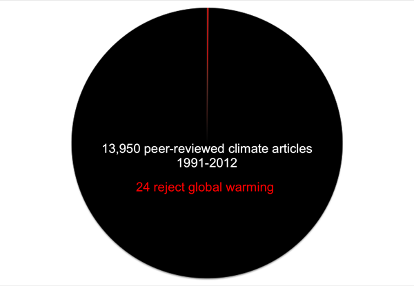 James Powell's climate change meta-review pie chart. Of 13,950 papers published between 1991 and 2012, only 24 reject global warming.