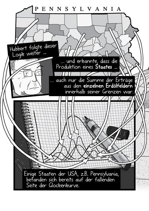 Zeichnung einer Karte und Pfeilen in Richtung eines Notizblockes. Hubbert folgte dieser Logik weiter und erkannte, dass die Produktion eines Staates auch nur die Summe der Erträge aus den einzelnen Erdölfeldern innerhalb seiner Grenzen war. Einige Staaten der USA, z.B. Pennsylvania, befanden sich bereits auf der fallenden Seite der Glockenkurve.