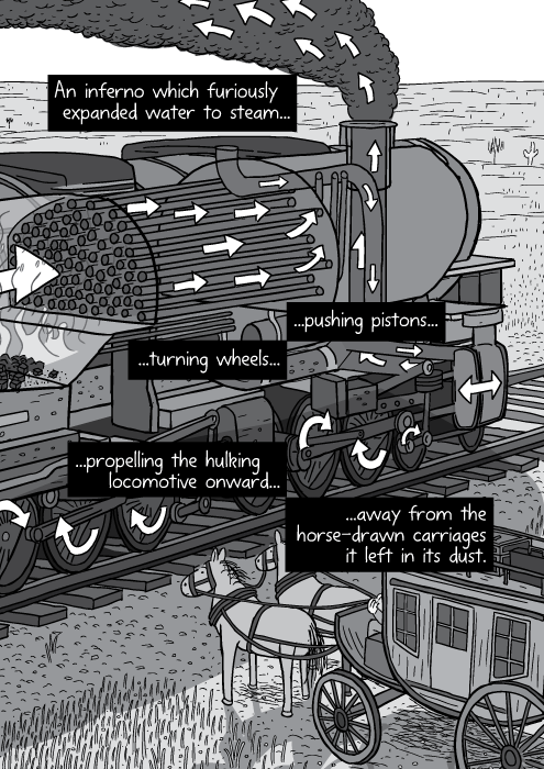 Black and white illustration of steam engine. Arrows showing cross-section of steam train parts. An inferno which furiously expanded water to steam... ...pushing pistons... ...turning wheels... ...propelling the hulking locomotive onward... ...away from the horse-drawn carriages it left in its dust.
