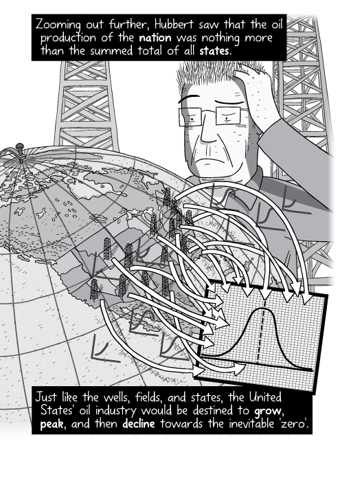 Cartoon Peak Oil diagram. Drawing of Earth globe with arrows pointing to grid paper. Zooming out further, Hubbert saw that the oil production of the nation was nothing more than the summed total of all states. Just like the wells, fields, and states, the United States' oil industry would be destined to grow, peak, and then decline towards the inevitable 'zero'.