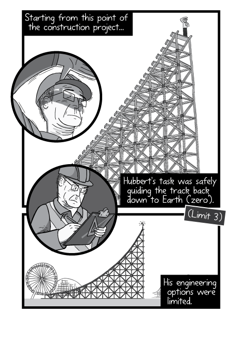 Cartoon low angle drawing of man on roller coaster slope. Starting from this point of the construction project... Hubbert's task was safely guiding the track back down to Earth ('zero'). (Limit 3) His engineering options were limited.