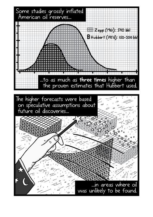Cartoon exaggerated Hubbert Peak comparison graph paper. Some studies grossly inflated American oil reserves... ...to as much as three times higher than the proven estimates that Hubbert used. The higher forecasts were based on speculative assumptions about future oil discoveries.. ...in areas where oil was unlikely to be found.