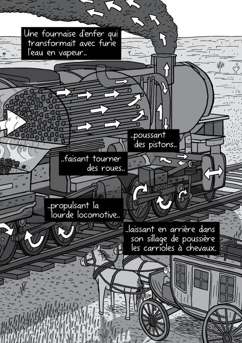 Dessin en noir et blanc d'une machine à vapeur. Des flêches en désignent les parties principales vues en transparence. Une fournaise d'enfer qui transformait avec furie l'eau en vapeur poussant des pistons faisant tourner des roues propulsant la lourde locomotive laissant en arrière dans son sillage de poussière les carrioles à chevaux.