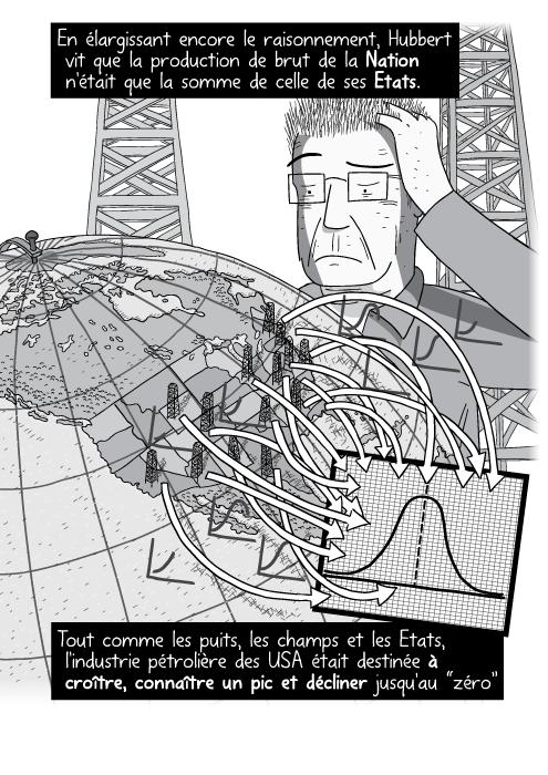 """Un dessin de la courbe du Pic Pétrolier. Un globe terrestre avec des flèches pointant sur un papier quadrillé. En élargissant encore le raisonnement, Hubbert vit que la production de brut de la Nation n'était que la somme de celle de ses Etats. Tout comme les puits, les champs et les Etats, l'industrie pétrolière des USA était destinée à croître, connaître un pic et décliner jusqu'au """"zéro"""" inévitable."""