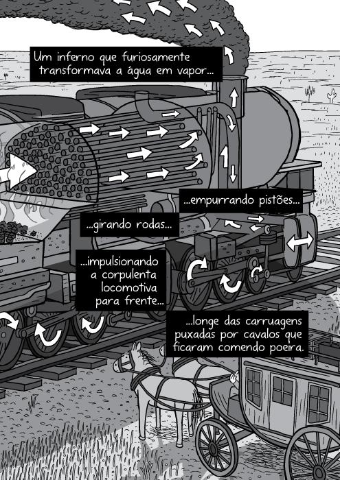 Ilustração em preto e branco locomotiva a vapor. Setas mostrando partes do corte transversal de uma locomotiva a vapor. Um inferno que furiosamente transformava a água em vapor empurrando pistões girando rodas impulsionando a corpulenta locomotiva para frente longe das carruagens puxadas por cavalos que ficaram comendo poeira.