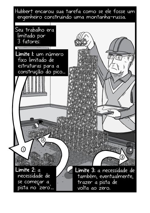 Cartum de homem com capacete de construção montando modelo. Hubbert encarou sua tarefa como se ele fosse um engenheiro construindo uma montanha-russa. Seu trabalho era limitado por 3 fatores: Limite 1: um número fixo limitado de estruturas para a construção do pico. Limite 2: a necessidade de se começar a pista no 'zero'. Limite 3: a necessidade de também, eventualmente, trazer a pista de volta ao zero.