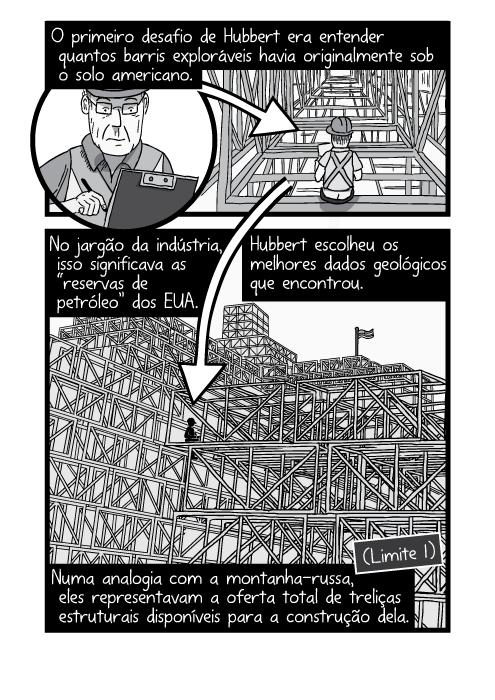 """Desenho de visão inferior pilha de treliças desenho em cartum de construção. O primeiro desafio de Hubbert era entender quantos barris exploráveis havia originalmente sob o solo americano. No jargão da indústria, isso significava as """"reservas de petróleo"""" dos EUA. Hubbert escolheu os melhores dados geológicos que encontrou. Numa analogia com a montanha-russa, eles representavam a oferta total de treliças estruturais disponíveis para a construção dela."""