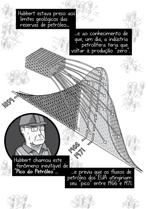"""Desenho de visão superior da montanha-russa do Pico do Petróleo. Hubbert estava preso aos limites geológicos das reservas de petróleo e ao conhecimento de que, um dia, a indústria petrolífera teria que voltar à produção """"zero"""". Hubbert chamou este fenômeno inevitável de """"Pico do Petróleo"""" e previu que os fluxos de petróleo dos EUA atingiriam seu """"pico"""" entre 1966 e 1971."""