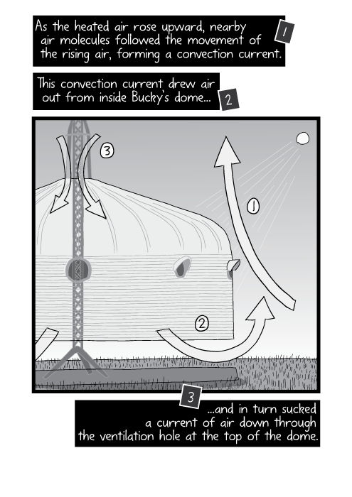 Cartoon diagram of convection current inside Dymaxion Deployment Unit. The Bernoulli effect diagram. As the heated air rose upward, nearby air molecules followed the movement of the rising air, forming a convection current. This convection current drew air out from inside Bucky's dome and, in turn, sucked a current of air down through the ventilation hole at the top of the dome.