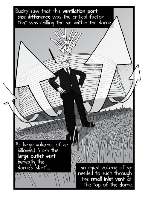 Cartoon drawing of Dutch angle Buckminster Fuller, with air current arrows blowing past him. Bucky saw that this ventilation port size difference was the critical factor that was chilling the air within the dome. As large volumes of air billowed from the large outlet vent beneath the dome's 'skirt', an equal volume of air needed to suck through the small inlet vent at the top of the dome.