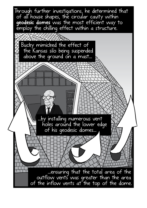 Black and white drawing of cartoon Buckminster Fuller inside dome home. Through further investigations, he determined that of all house shapes, the circular cavity within geodesic domes was the most efficient way to employ the chilling effect within a structure. Bucky mimicked the effect of the Kansas silo being suspended above the ground on a mast by installing numerous vent holes around the lower edge of his geodesic domes, ensuring that the total area of the outflow vents was greater than the area of the inflow vents at the top of the dome.