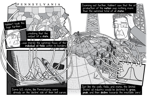 Comic artwork panel arrangement explaining the concept of Peak Oil with cartoon arrows connecting a map to a Hubbert Peak chart.