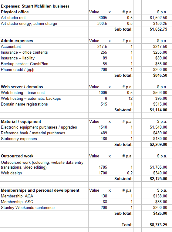 Budget: business expenses as an artist in Australia
