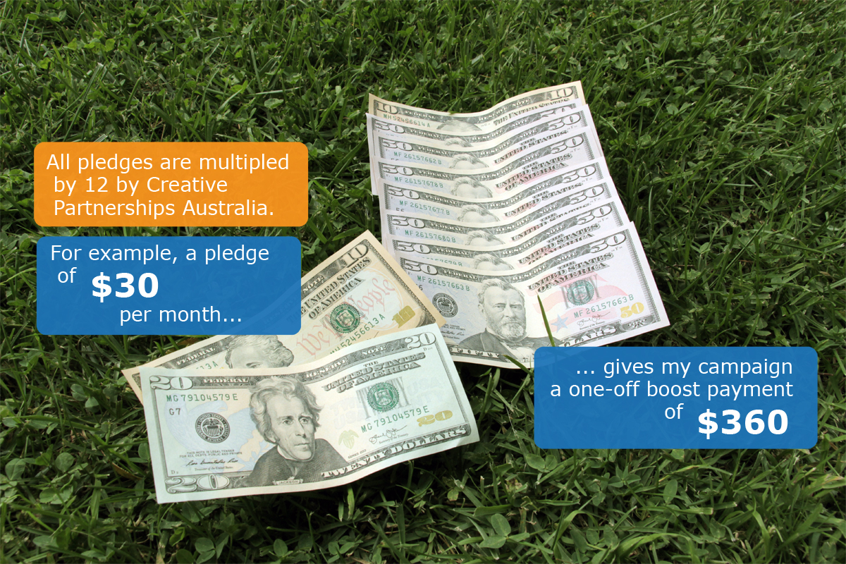 Matched crowdfunding example: $30 multiplied by 12 is $360