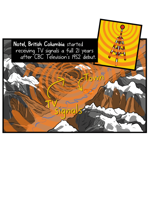 Diagram drawing of television broadcast signals being sent across a valley. Notel, British Columbia started receiving TV signals a full 21 years after CBC Television's 1952 debut.