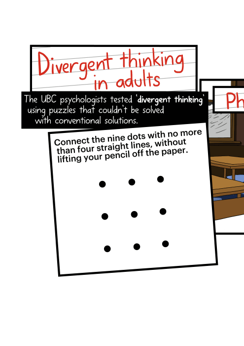 Divergent thinking in adults. The UBC psychologists tested 'divergent thinking' using puzzles that couldn't be solved with conventional solutions. Connect the nine dots with no more than four straight lines, without lifting your pencil off the paper.