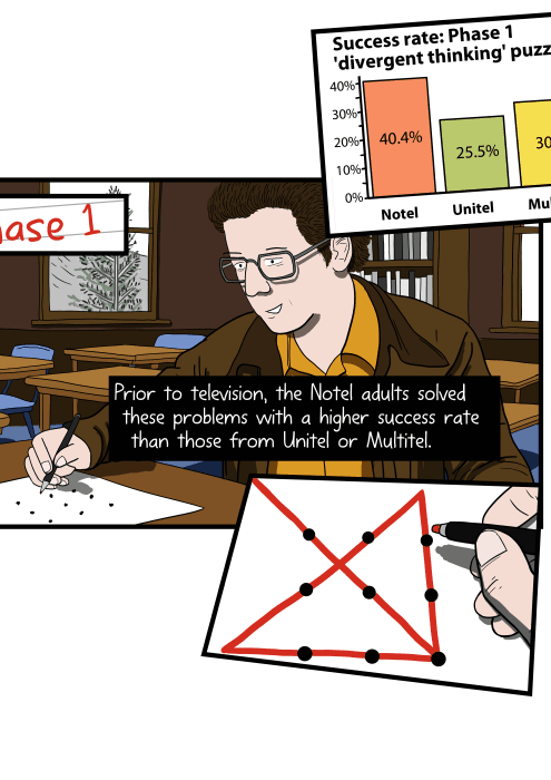 Prior to television, the Notel adults solved these problems with a higher success rate than those from Unitel or Multitel. Success rate: Phase 1 'divergent thinking' puzzles. Notel: 40.4%, Unitel: 25.5%, Multitel: 30%.