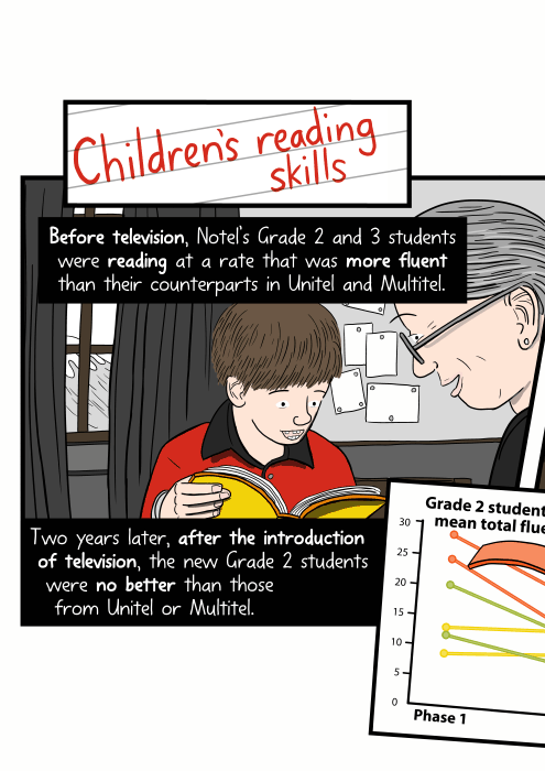 Children's reading skills. Before television, Notel's Grade 2 and 3 students were reading at a rate that was more fluent than their counterparts in Unitel and Multitel. Two years later, after the introduction of television, the new Grade 2 students were no better than those from Unitel or Multitel.