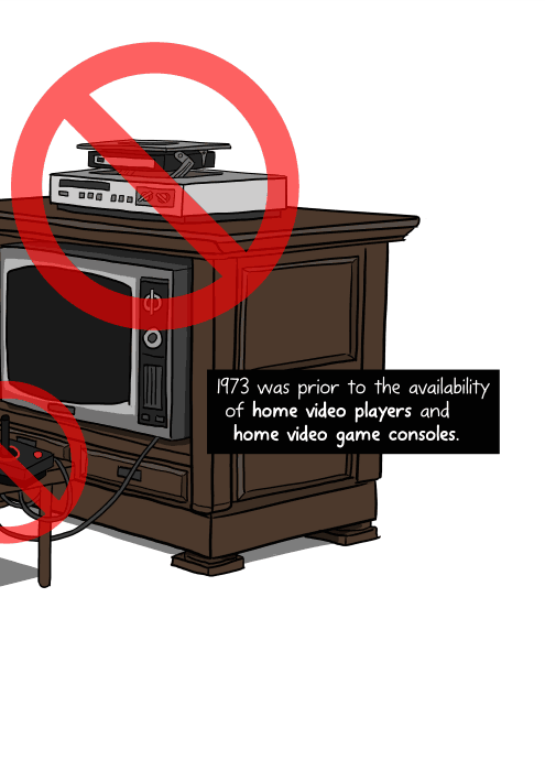 1973 was prior to the availability of home video players and home video game consoles.